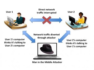 A diagram of a Man in the Middle attack
