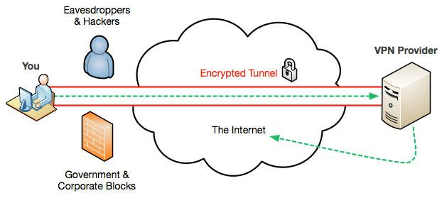 Commercial VPN network graphic